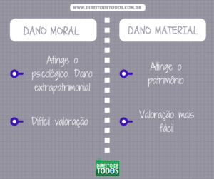 dano-moral-e-material