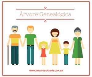 Árvore Genealógica - quem são os meus parentes