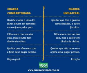 Guarda compartilhada ou unilateral